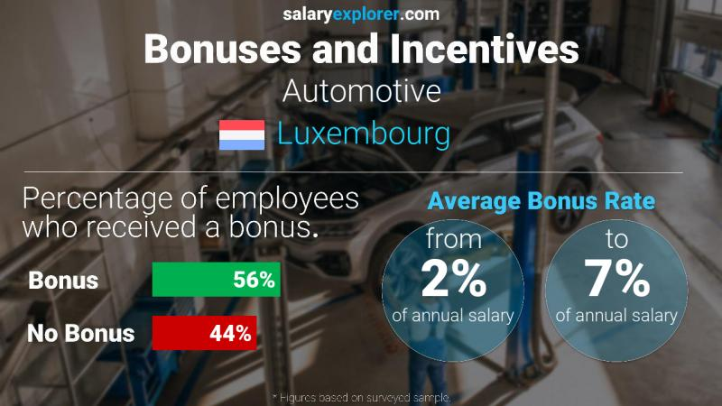 Annual Salary Bonus Rate Luxembourg Automotive