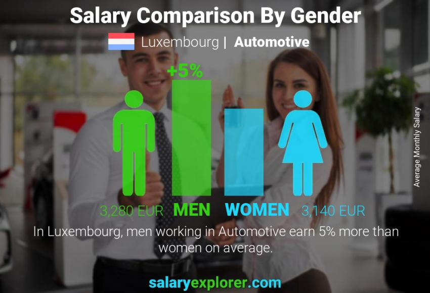 Salary comparison by gender monthly Luxembourg Automotive