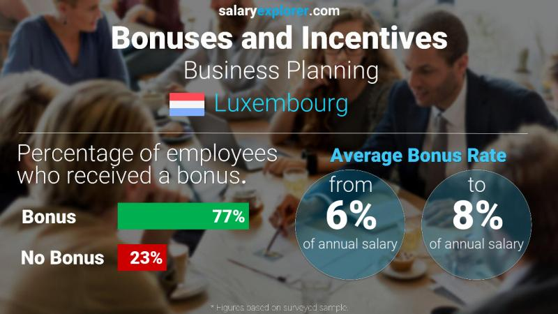Annual Salary Bonus Rate Luxembourg Business Planning