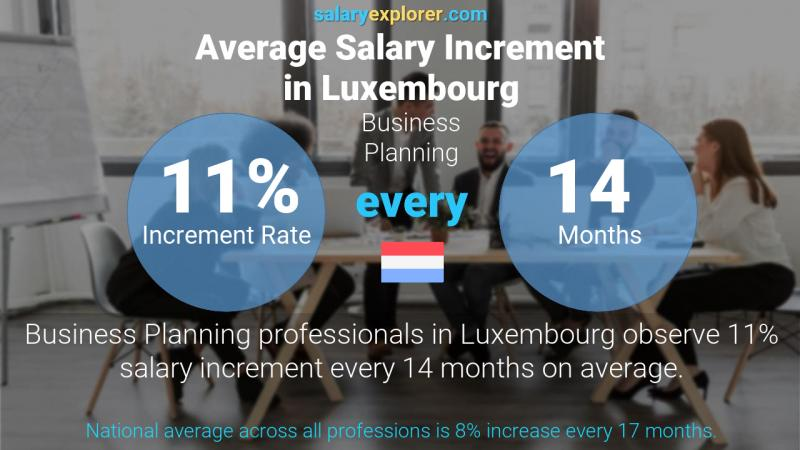 Annual Salary Increment Rate Luxembourg Business Planning