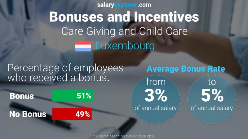 Annual Salary Bonus Rate Luxembourg Care Giving and Child Care
