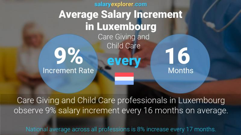 Annual Salary Increment Rate Luxembourg Care Giving and Child Care