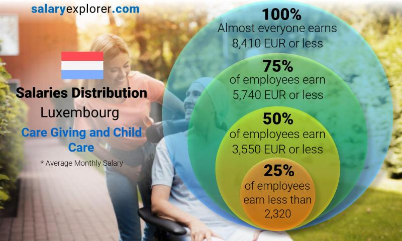 Median and salary distribution monthly Luxembourg Care Giving and Child Care