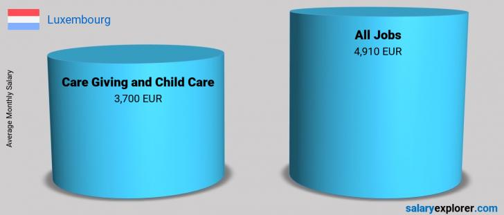Salary Comparison Between Care Giving and Child Care and Care Giving and Child Care monthly Luxembourg