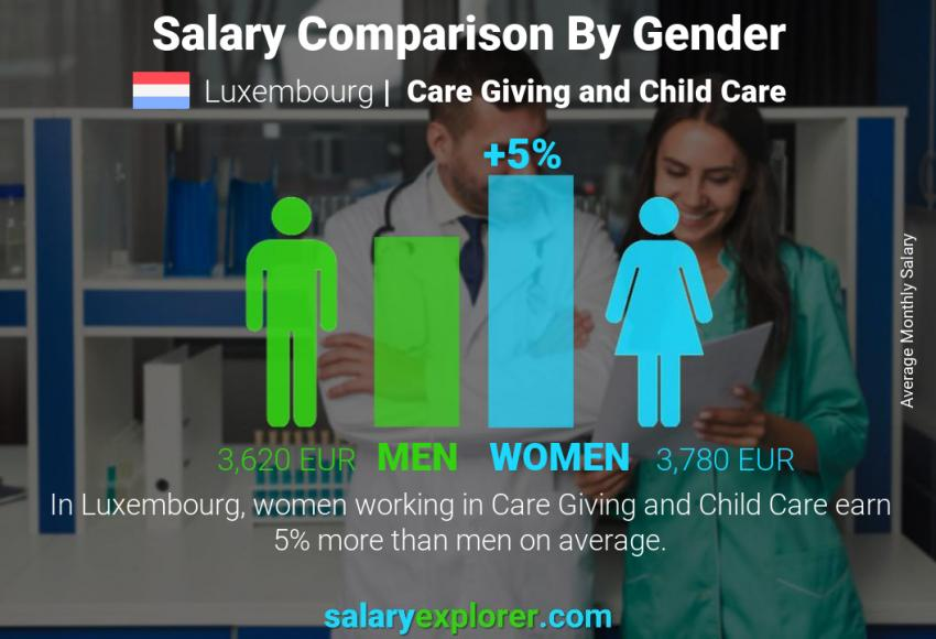 Salary comparison by gender monthly Luxembourg Care Giving and Child Care
