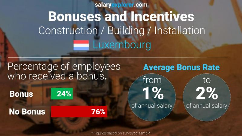 Annual Salary Bonus Rate Luxembourg Construction / Building / Installation