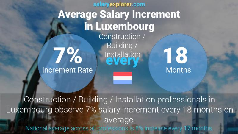 Annual Salary Increment Rate Luxembourg Construction / Building / Installation