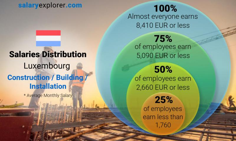 Median and salary distribution monthly Luxembourg Construction / Building / Installation