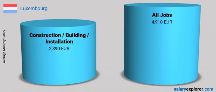 Salary Comparison Between Construction / Building / Installation and Construction / Building / Installation monthly Luxembourg