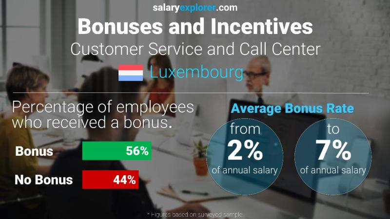 Annual Salary Bonus Rate Luxembourg Customer Service and Call Center