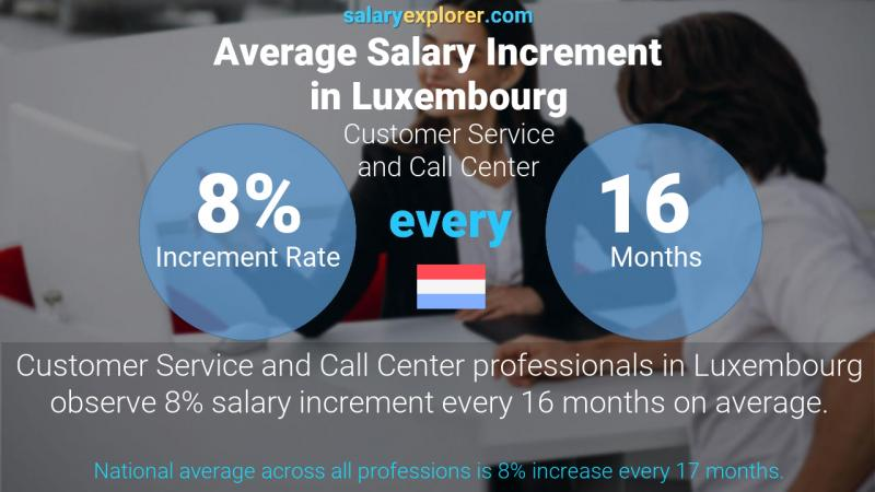 Annual Salary Increment Rate Luxembourg Customer Service and Call Center