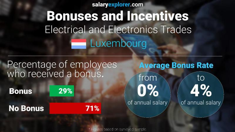 Annual Salary Bonus Rate Luxembourg Electrical and Electronics Trades