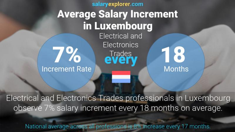 Annual Salary Increment Rate Luxembourg Electrical and Electronics Trades