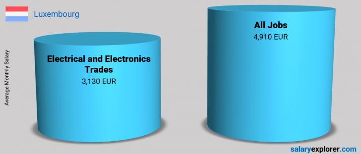 Salary Comparison Between Electrical and Electronics Trades and Electrical and Electronics Trades monthly Luxembourg
