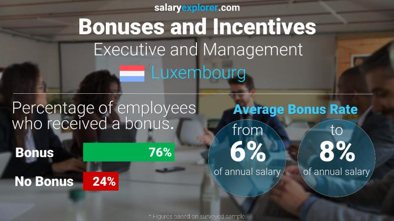 Annual Salary Bonus Rate Luxembourg Executive and Management
