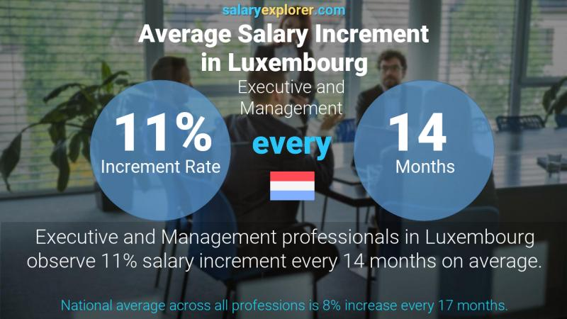 Annual Salary Increment Rate Luxembourg Executive and Management