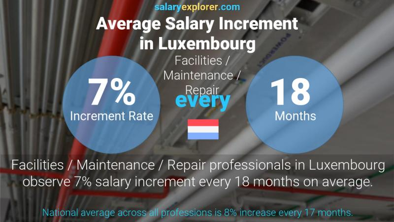 Annual Salary Increment Rate Luxembourg Facilities / Maintenance / Repair