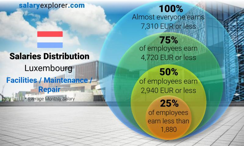 Median and salary distribution monthly Luxembourg Facilities / Maintenance / Repair