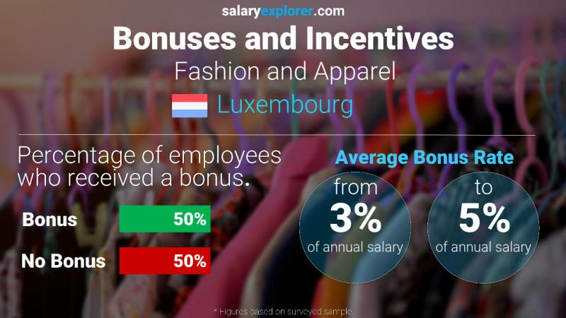 Annual Salary Bonus Rate Luxembourg Fashion and Apparel