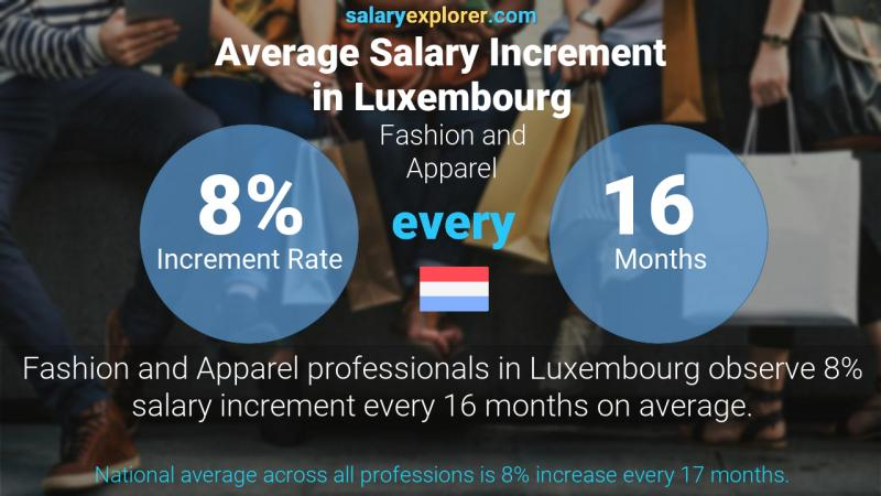 Annual Salary Increment Rate Luxembourg Fashion and Apparel