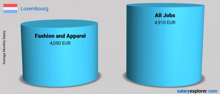 Salary Comparison Between Fashion and Apparel and Fashion and Apparel monthly Luxembourg