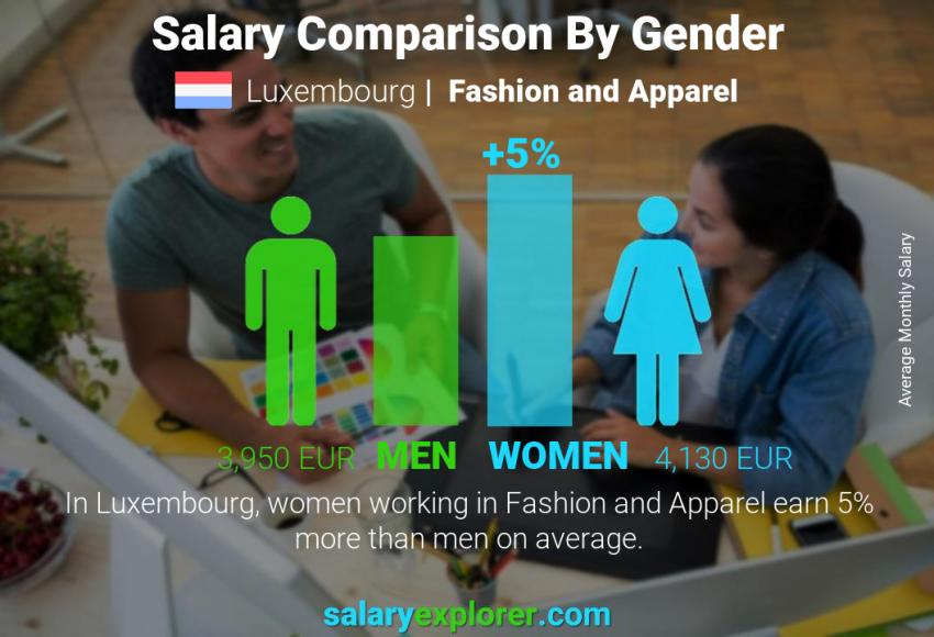 Salary comparison by gender monthly Luxembourg Fashion and Apparel