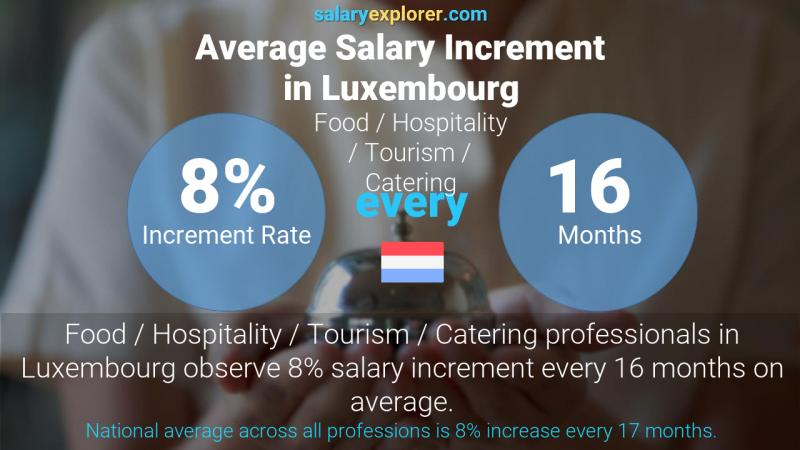 Annual Salary Increment Rate Luxembourg Food / Hospitality / Tourism / Catering