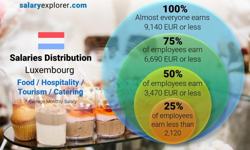 Median and salary distribution monthly Luxembourg Food / Hospitality / Tourism / Catering