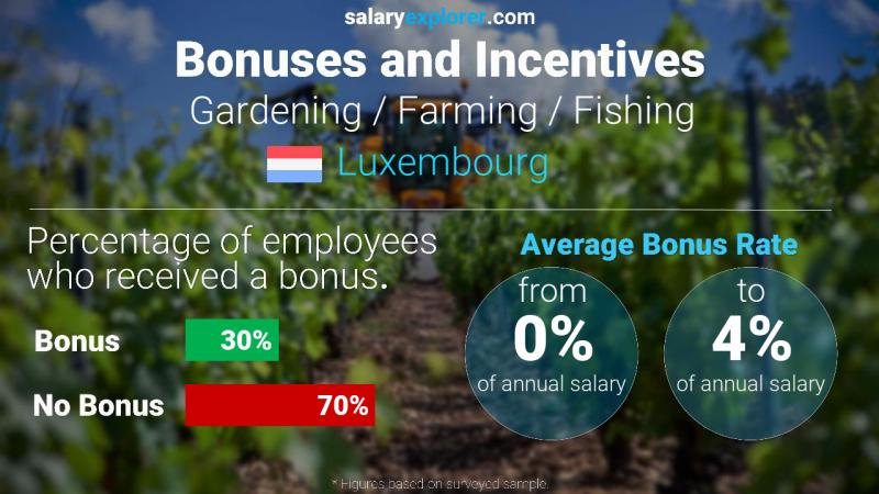 Annual Salary Bonus Rate Luxembourg Gardening / Farming / Fishing