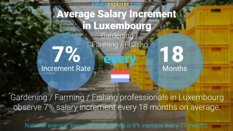 Annual Salary Increment Rate Luxembourg Gardening / Farming / Fishing