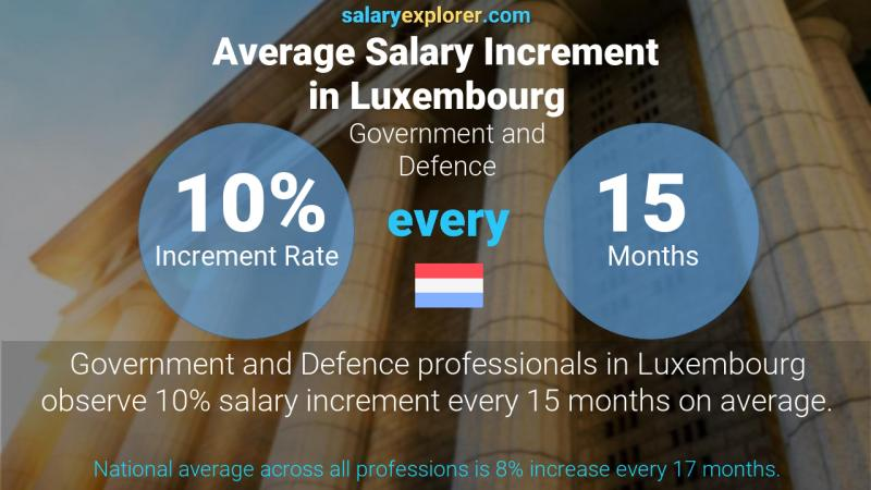 Annual Salary Increment Rate Luxembourg Government and Defence