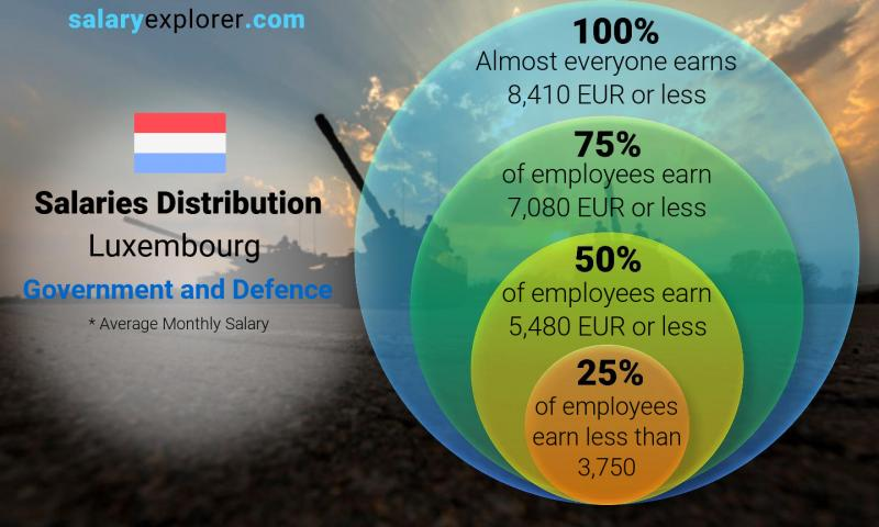 Median and salary distribution monthly Luxembourg Government and Defence
