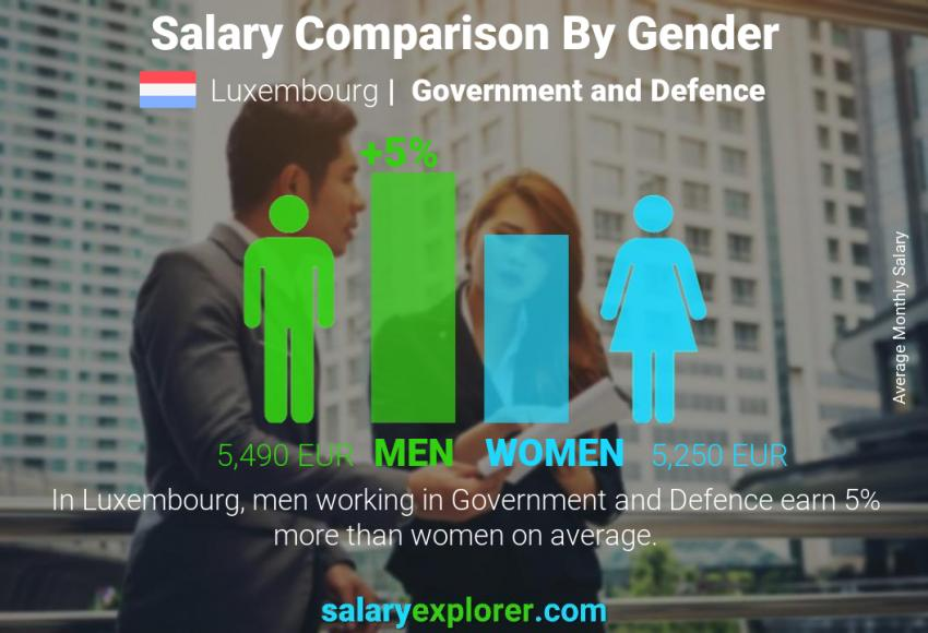 Salary comparison by gender monthly Luxembourg Government and Defence