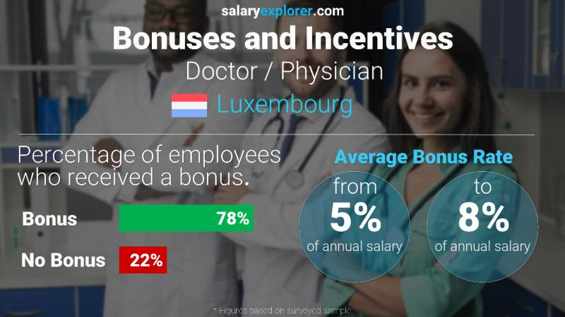 Annual Salary Bonus Rate Luxembourg Doctor / Physician