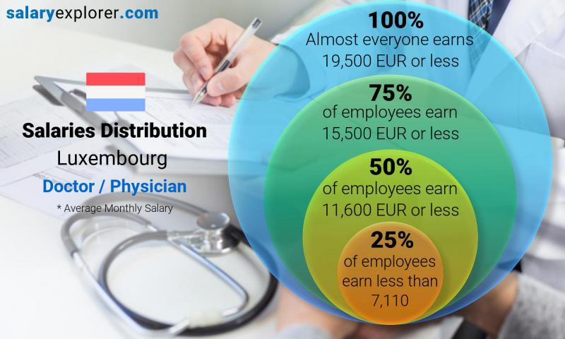 Median and salary distribution monthly Luxembourg Doctor / Physician