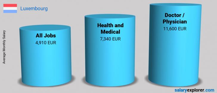 Salary Comparison Between Doctor / Physician and Health and Medical monthly Luxembourg