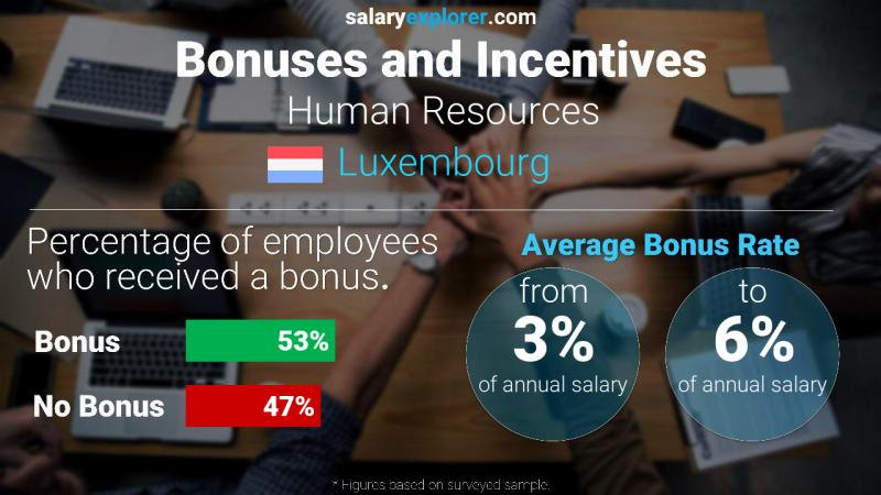 Annual Salary Bonus Rate Luxembourg Human Resources