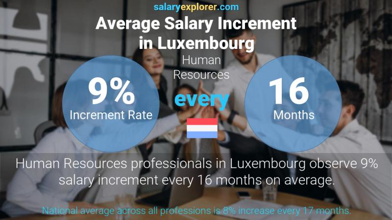 Annual Salary Increment Rate Luxembourg Human Resources