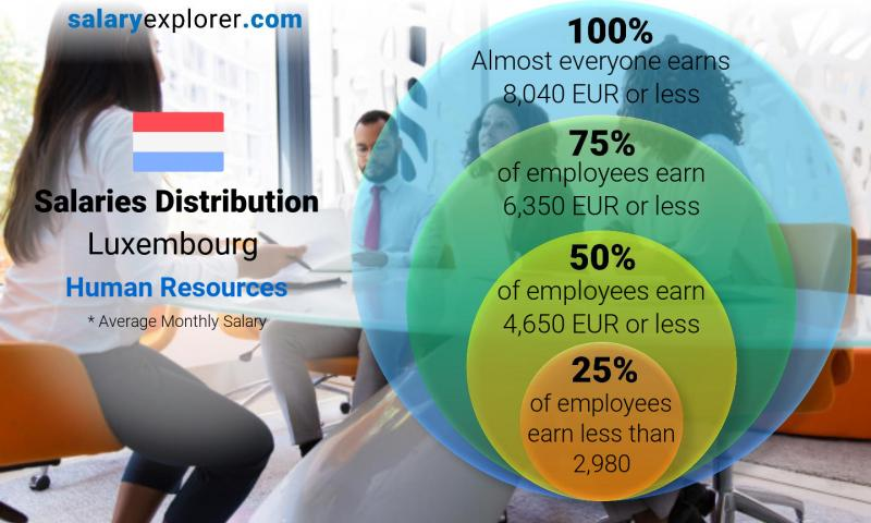 Median and salary distribution monthly Luxembourg Human Resources