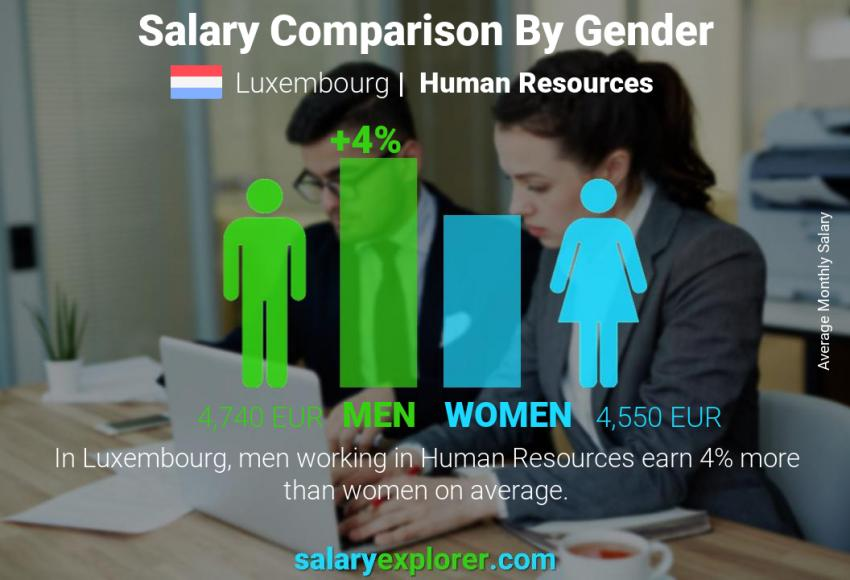 Salary comparison by gender monthly Luxembourg Human Resources