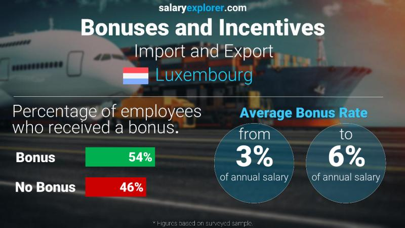 Annual Salary Bonus Rate Luxembourg Import and Export