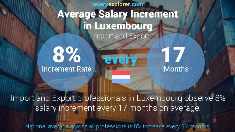 Annual Salary Increment Rate Luxembourg Import and Export