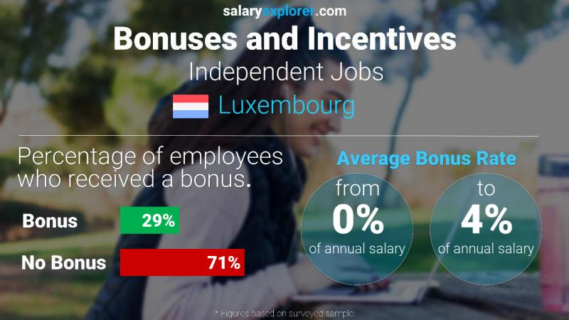 Annual Salary Bonus Rate Luxembourg Independent Jobs