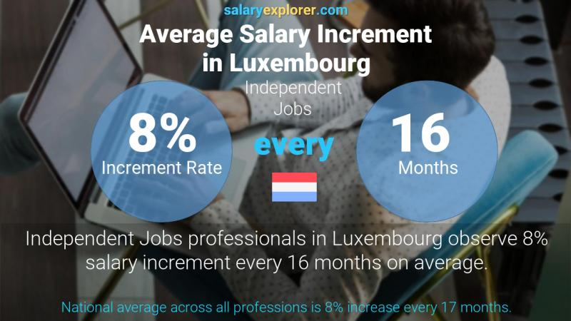 Annual Salary Increment Rate Luxembourg Independent Jobs