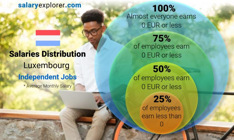 Median and salary distribution monthly Luxembourg Independent Jobs