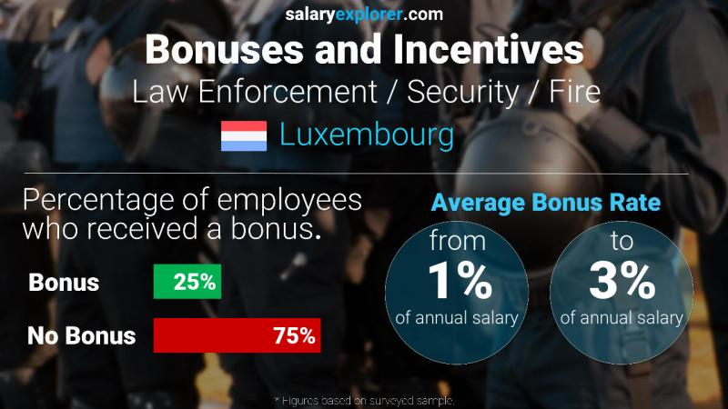 Annual Salary Bonus Rate Luxembourg Law Enforcement / Security / Fire