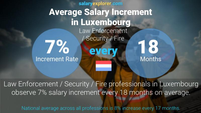 Annual Salary Increment Rate Luxembourg Law Enforcement / Security / Fire
