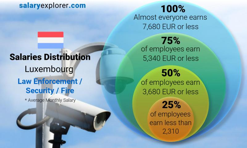 Median and salary distribution monthly Luxembourg Law Enforcement / Security / Fire