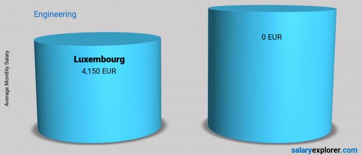 Salary Comparison Between Luxembourg and Luxembourg monthly Engineering