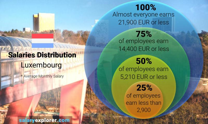 Median and salary distribution monthly Luxembourg
